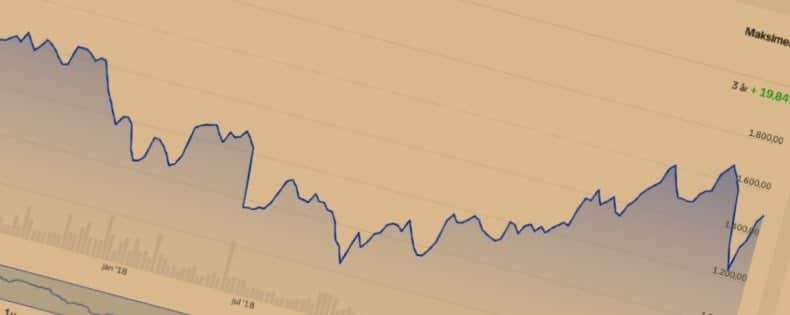 Aktier og aktiehandel for begyndere, dummies og nybegyndere