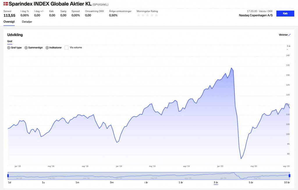 Aktie afkast på globale aktier i fremtiden